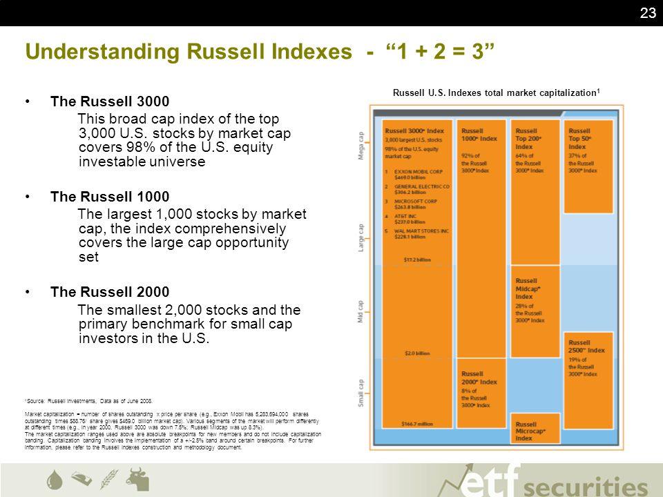 Understanding Russell Indexes - 1 + 2 = 3