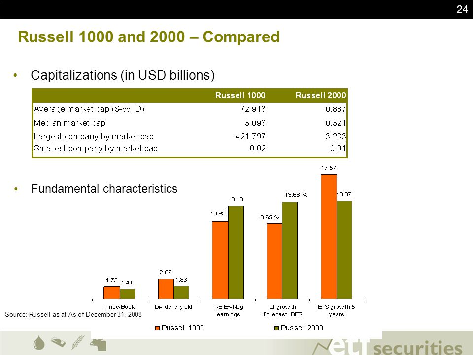 Russell 1000 and 2000 – Compared Capitalizations (in USD billions)