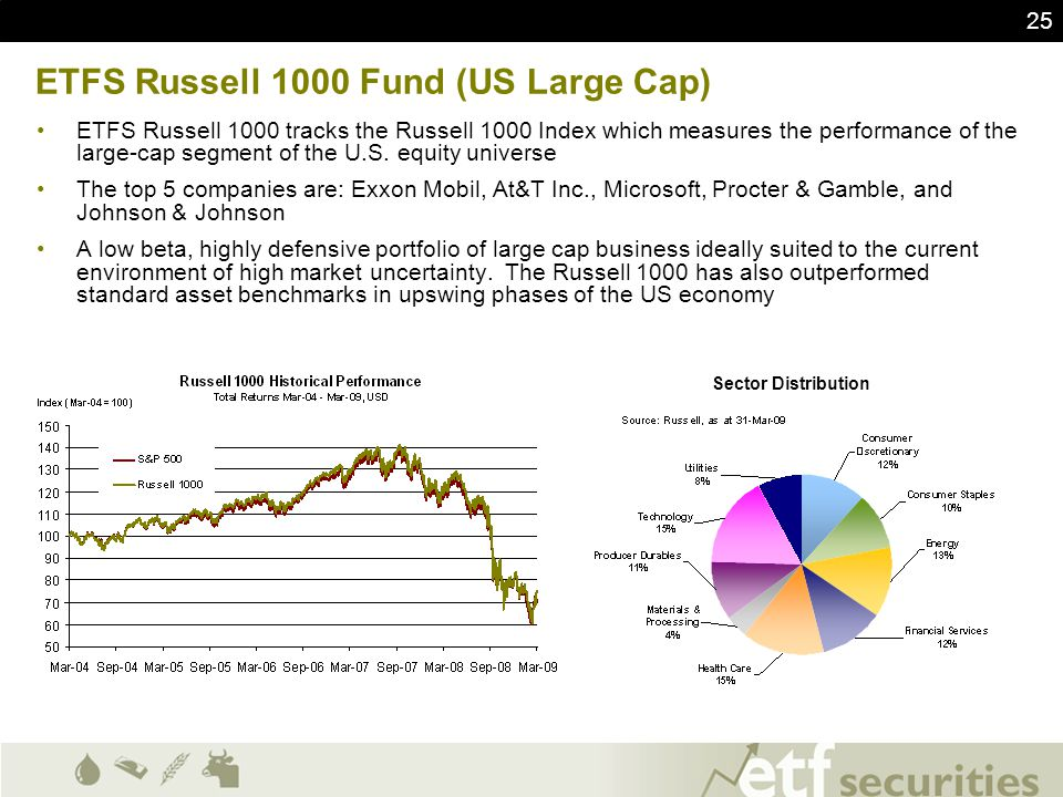 ETFS Russell 1000 Fund (US Large Cap)