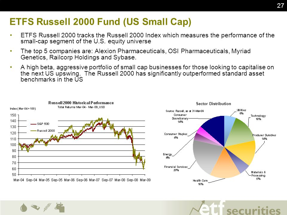 ETFS Russell 2000 Fund (US Small Cap)