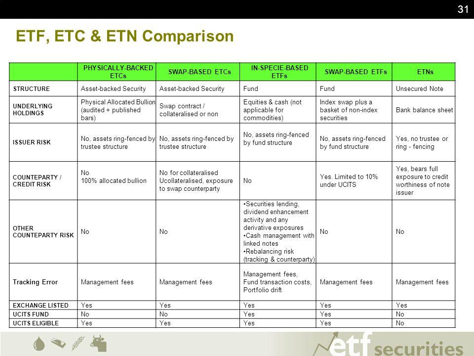 ETF, ETC & ETN Comparison