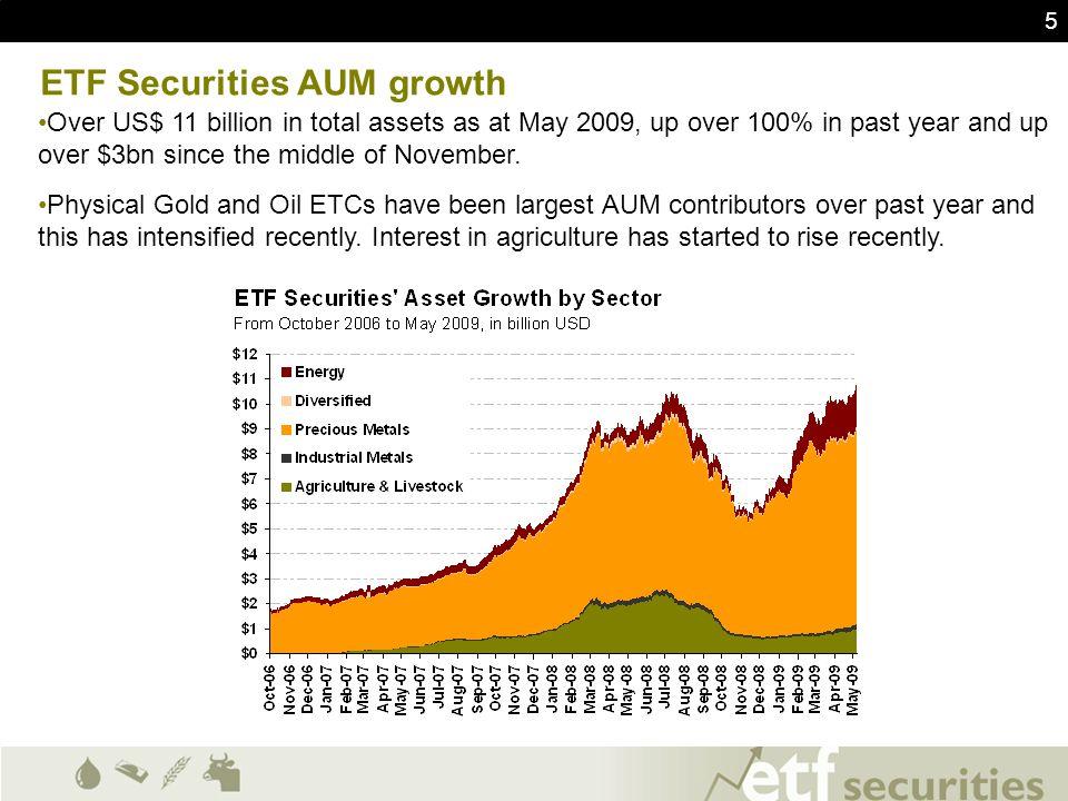 ETF Securities AUM growth