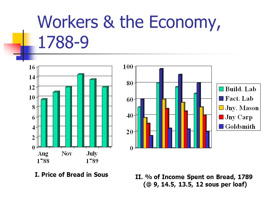 II. % of Income Spent on Bread, 1789