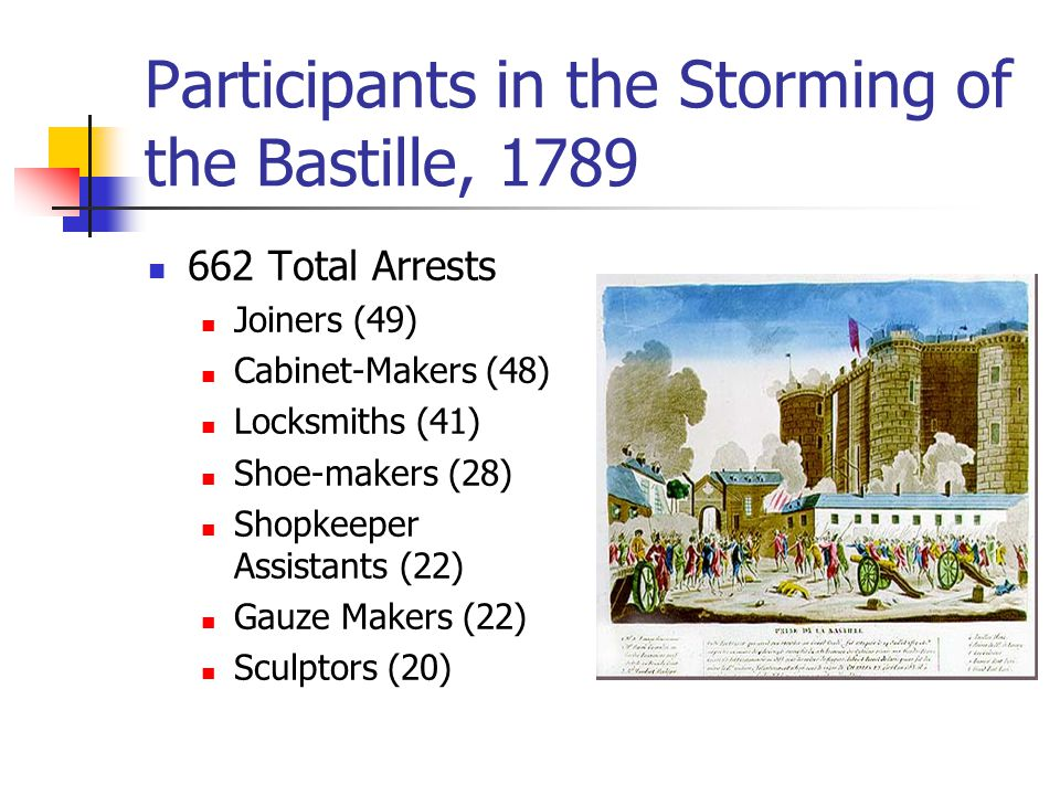 Participants in the Storming of the Bastille, 1789