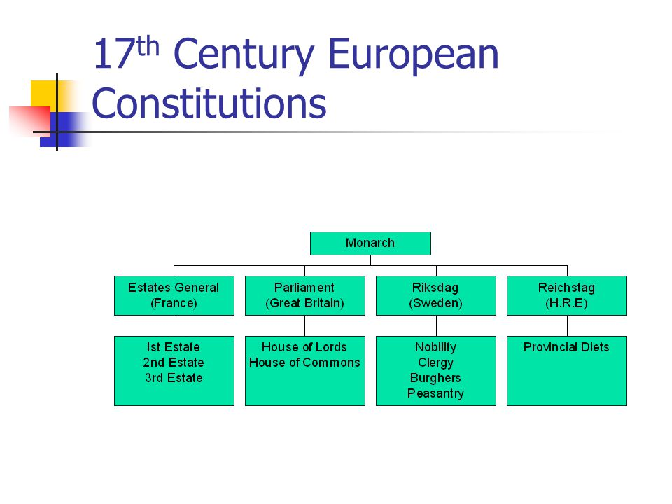 17th Century European Constitutions