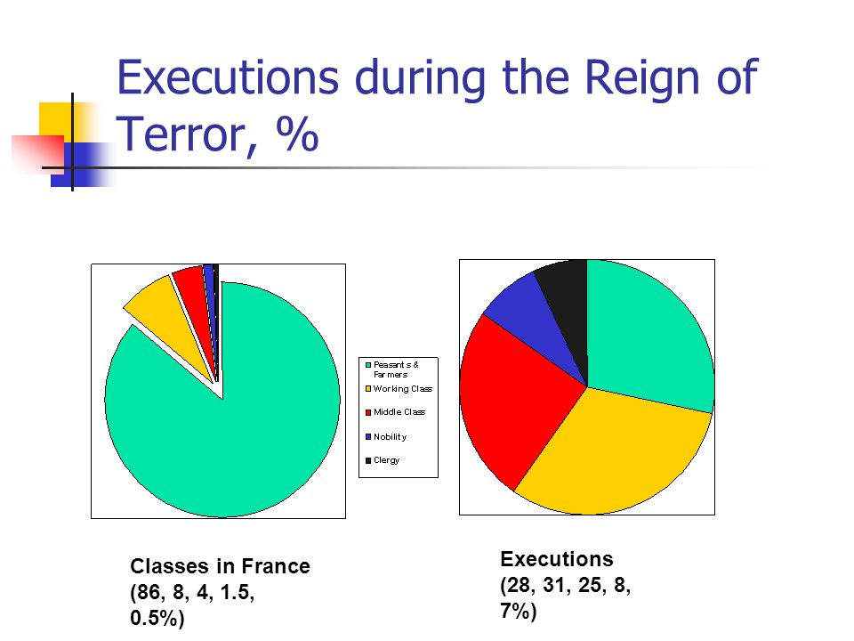 Executions during the Reign of Terror, %