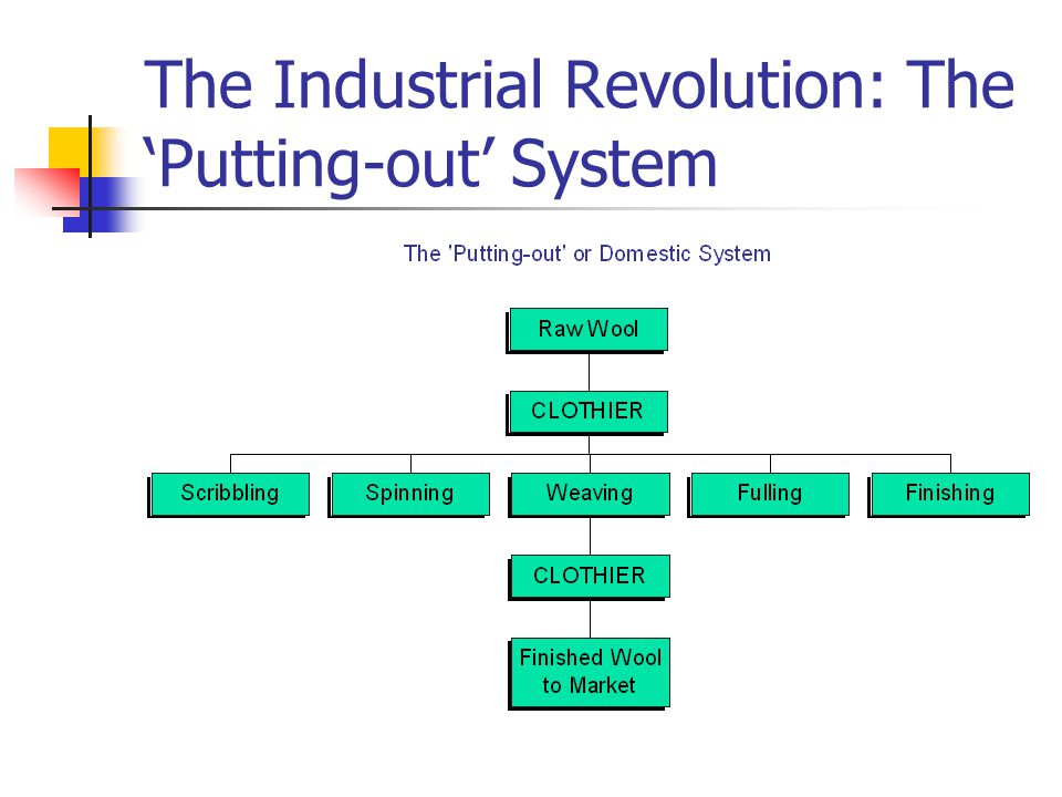 The Industrial Revolution: The 'Putting-out' System