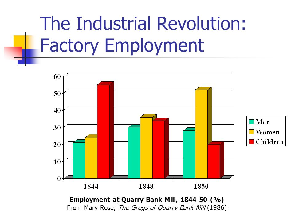 The Industrial Revolution: Factory Employment