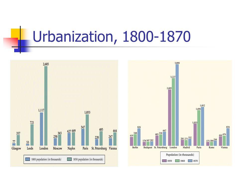 Urbanization, 1800-1870