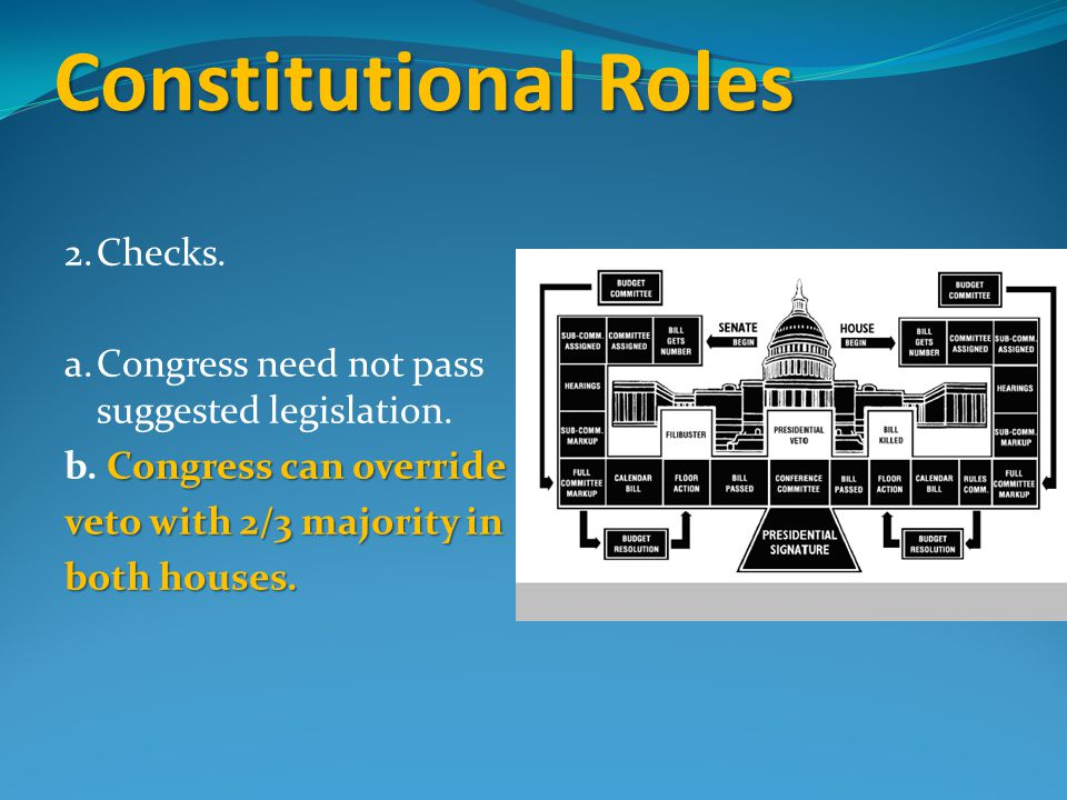 Constitutional Roles 2. Checks. a. Congress need not pass suggested legislation.