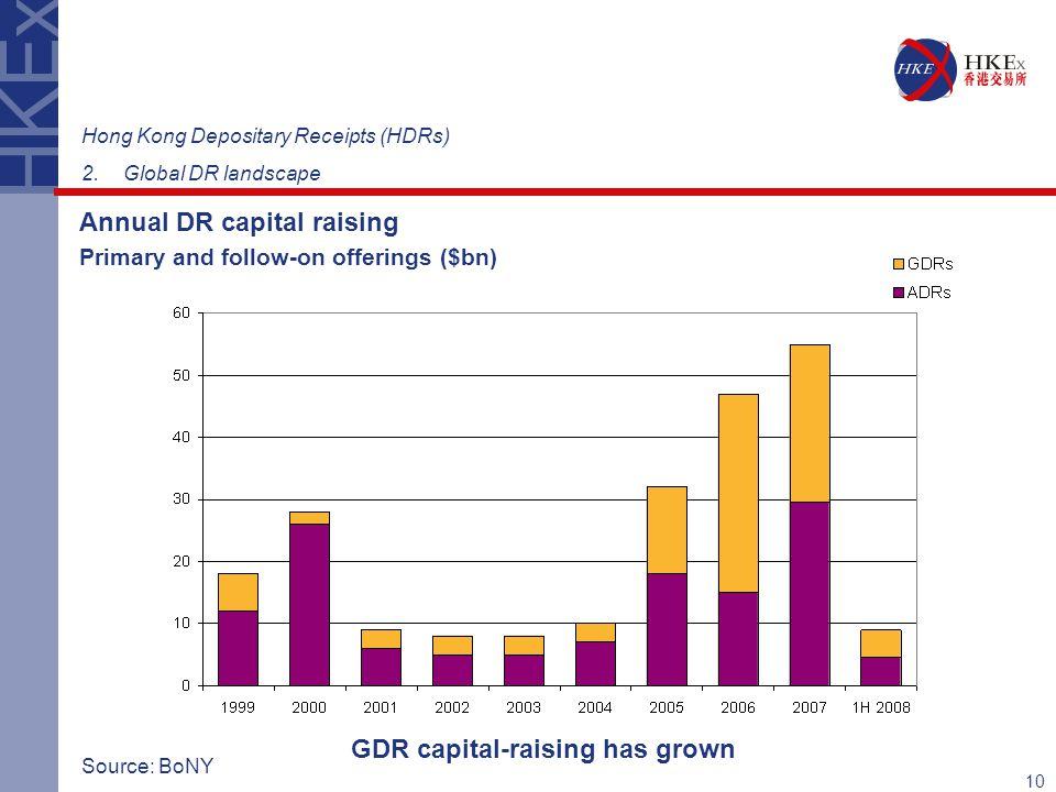 GDR capital-raising has grown