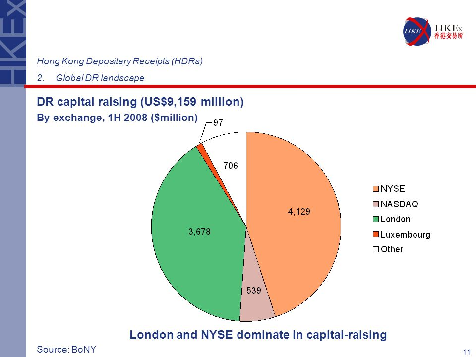 London and NYSE dominate in capital-raising