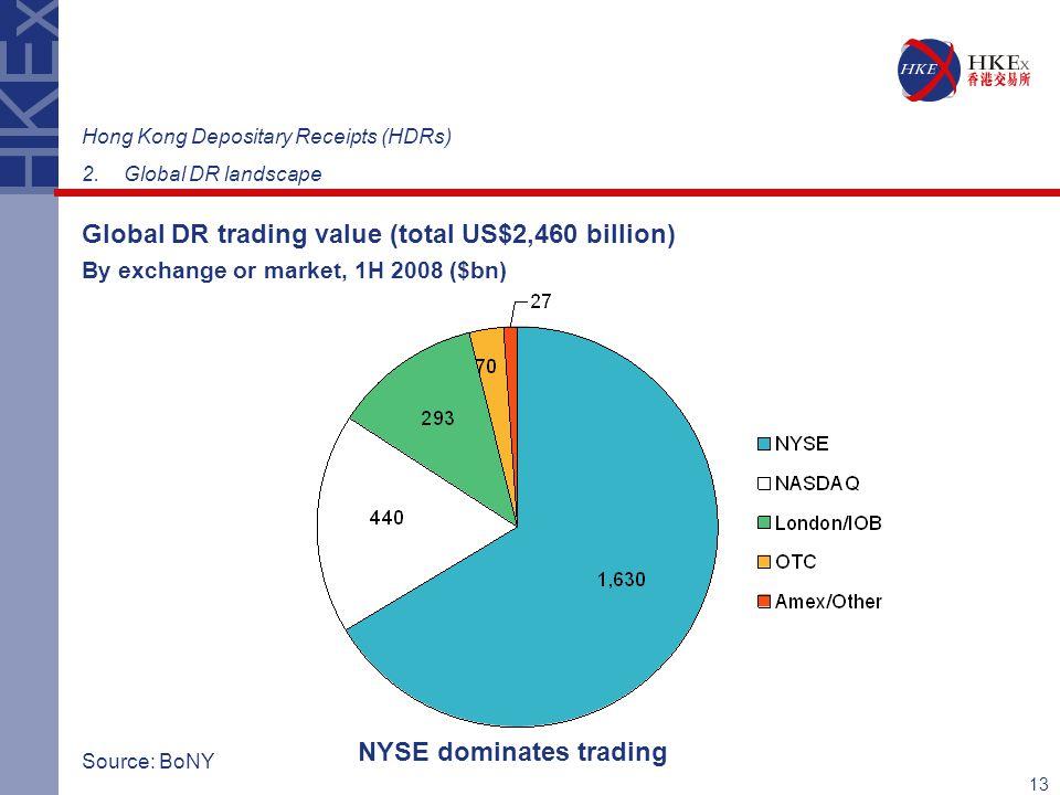 NYSE dominates trading