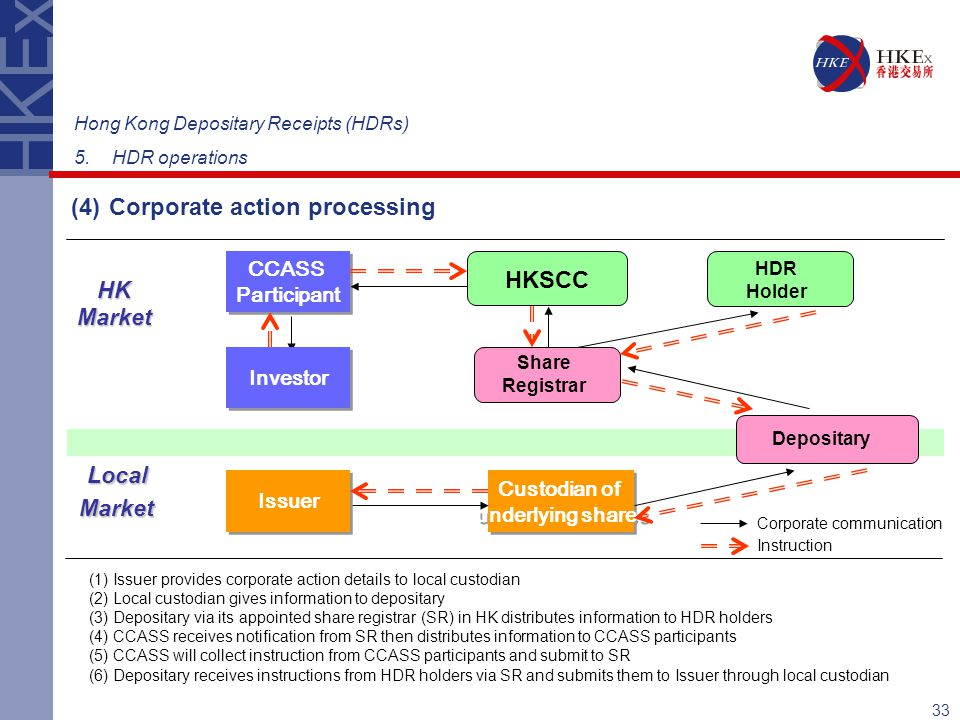 (4) Corporate action processing
