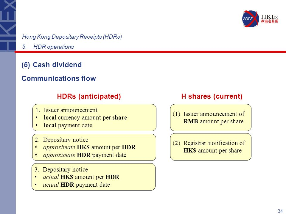 HDRs (anticipated) H shares (current)