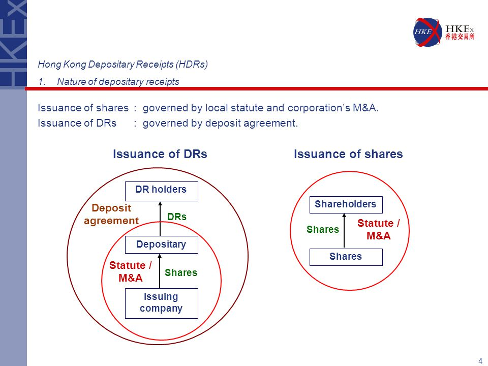 Issuance of DRs Issuance of shares