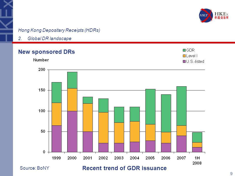 Recent trend of GDR issuance