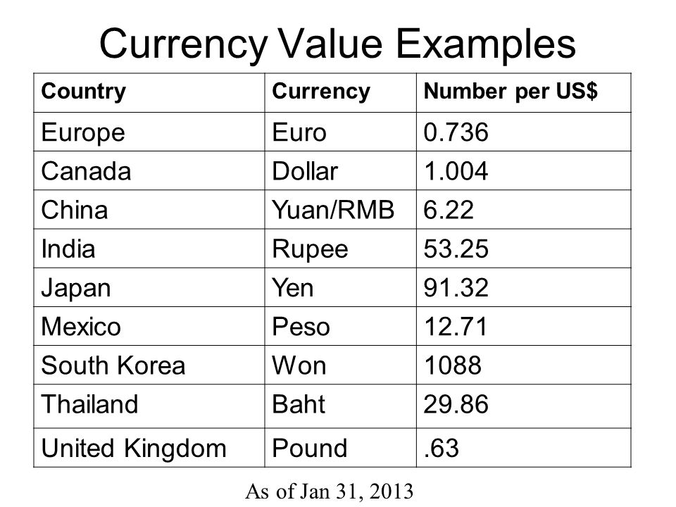 Currency Value Examples
