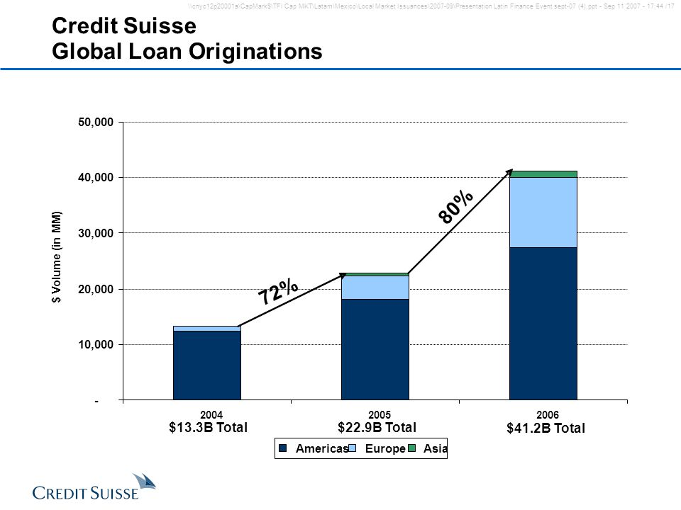 Credit Suisse Global Loan Originations