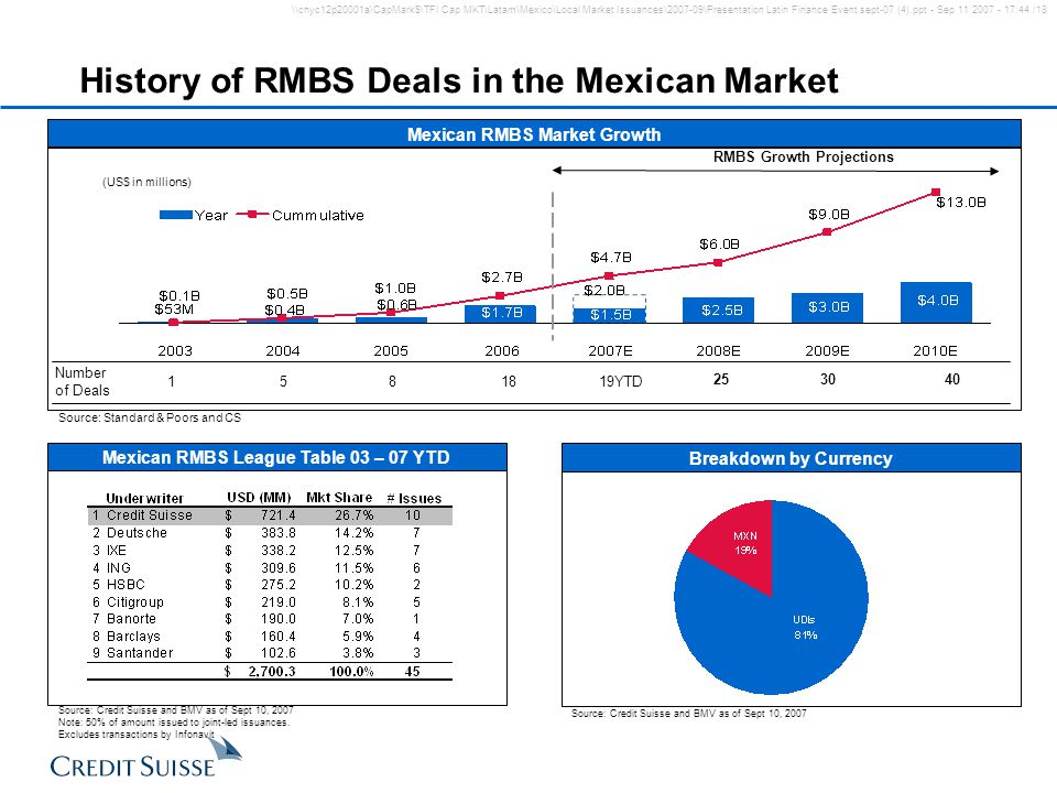 History of RMBS Deals in the Mexican Market