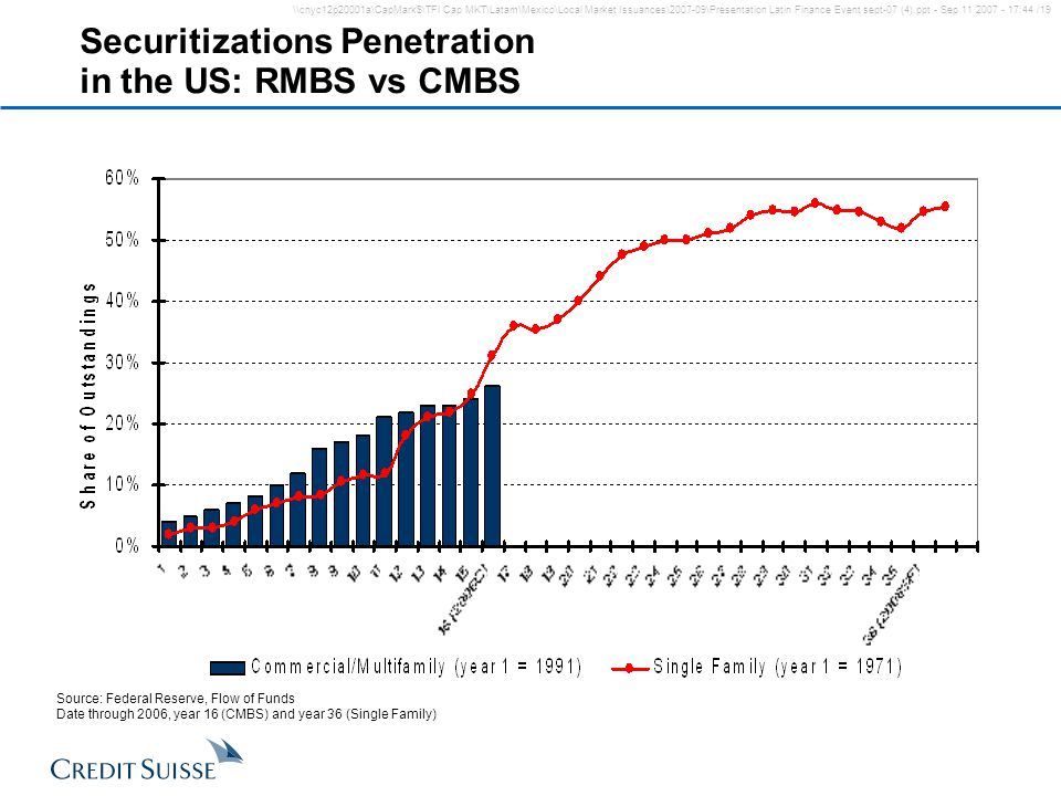 Securitizations Penetration in the US: RMBS vs CMBS