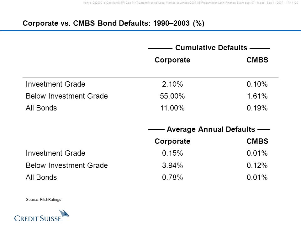 Corporate vs. CMBS Bond Defaults: 1990–2003 (%)