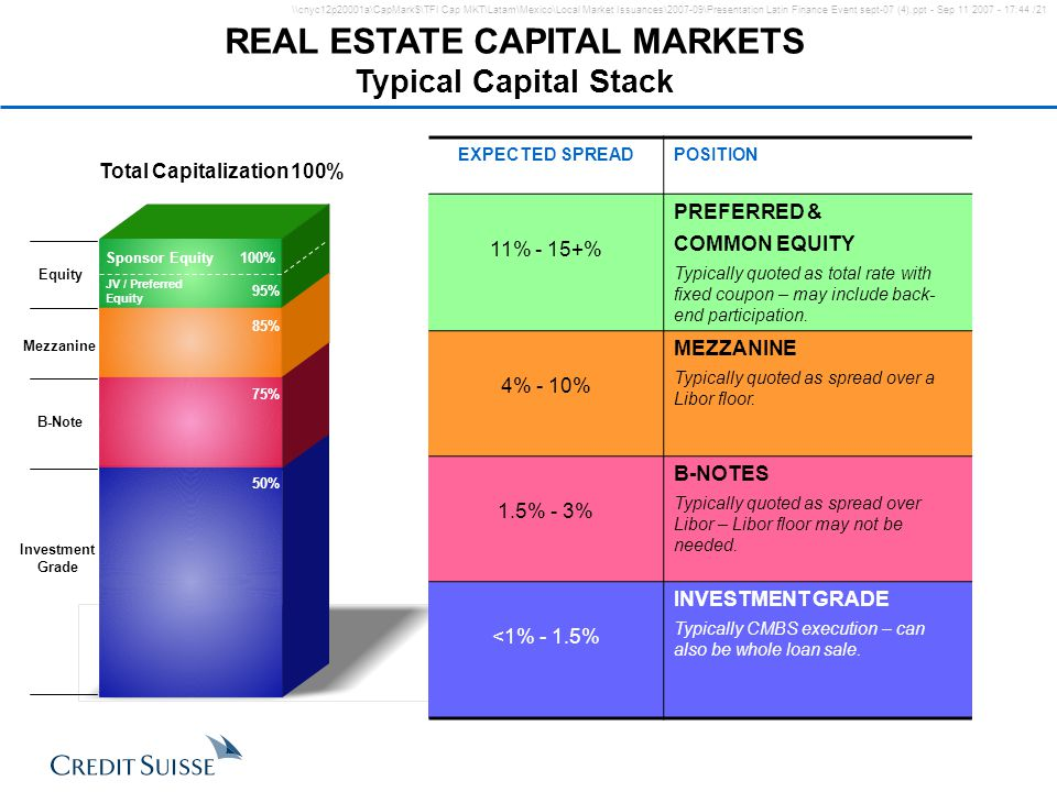 REAL ESTATE CAPITAL MARKETS Total Capitalization 100%
