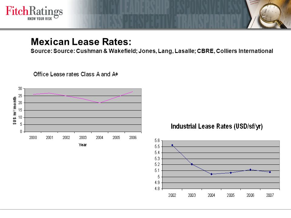 Mexican Lease Rates: Source: Source: Cushman & Wakefield; Jones, Lang, Lasalle; CBRE, Colliers International