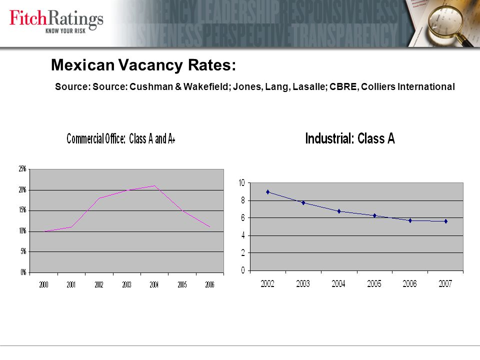 Mexican Vacancy Rates: Source: Source: Cushman & Wakefield; Jones, Lang, Lasalle; CBRE, Colliers International