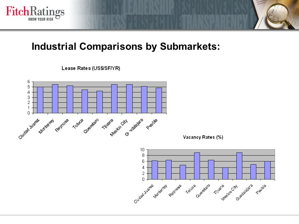 Industrial Comparisons by Submarkets: