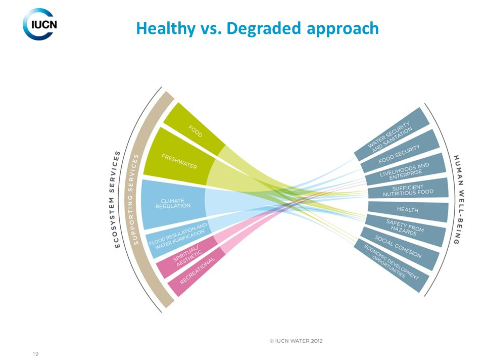 Healthy vs. Degraded approach