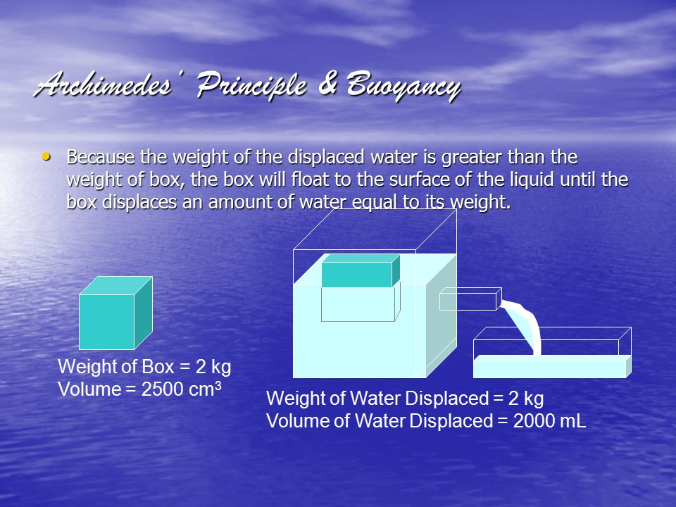 Archimedes' Principle & Buoyancy