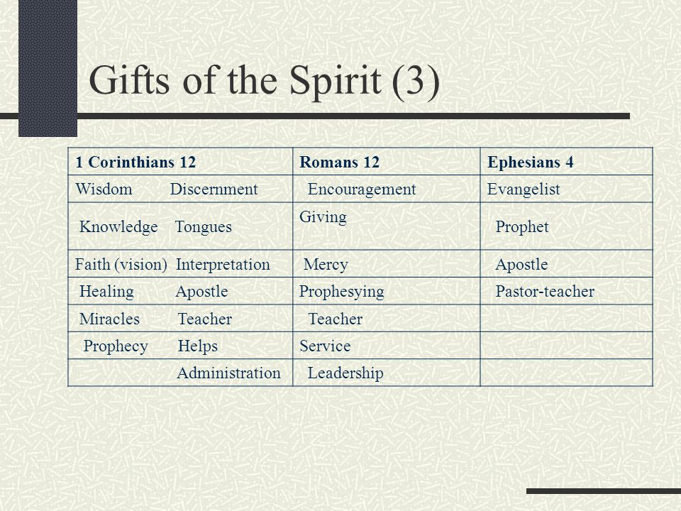 Gifts of the Spirit (3) 1 Corinthians 12 Romans 12 Ephesians 4