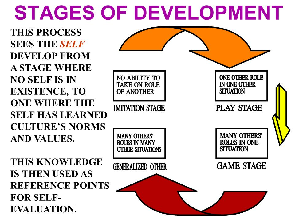 STAGES OF DEVELOPMENT THIS PROCESS SEES THE SELF DEVELOP FROM
