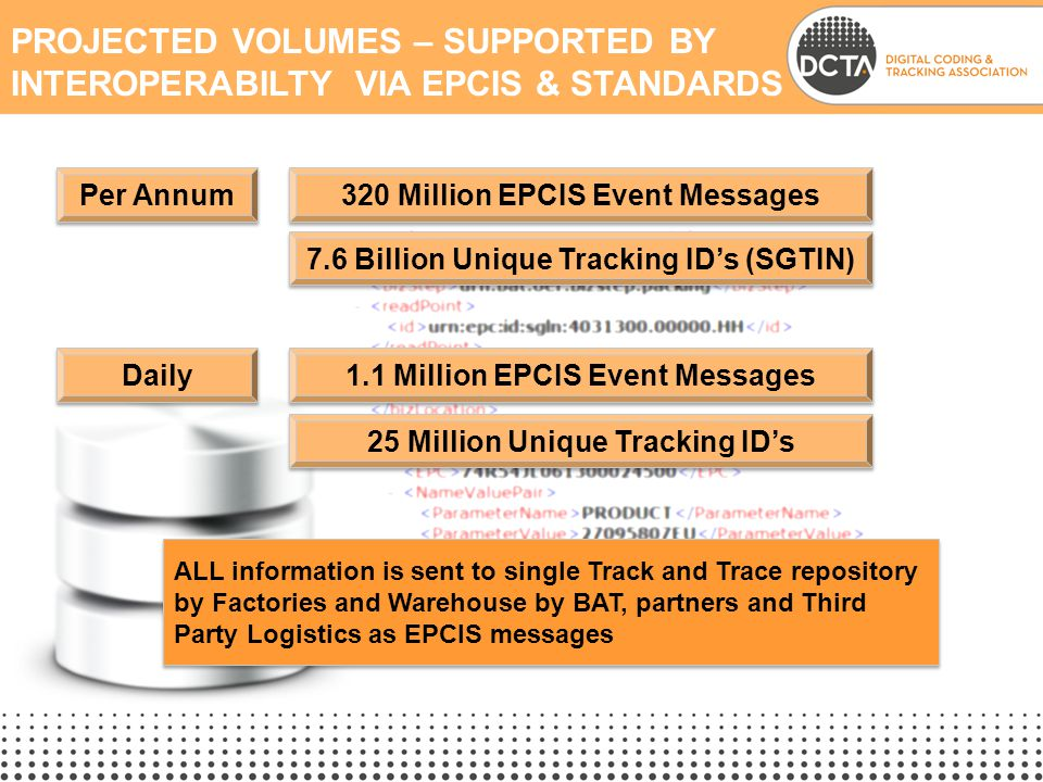 Projected Volumes – Supported by Interoperabilty via EPCIS & StandarDs