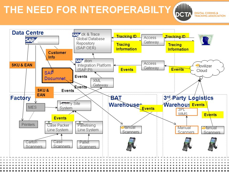 The Need for Interoperabilty
