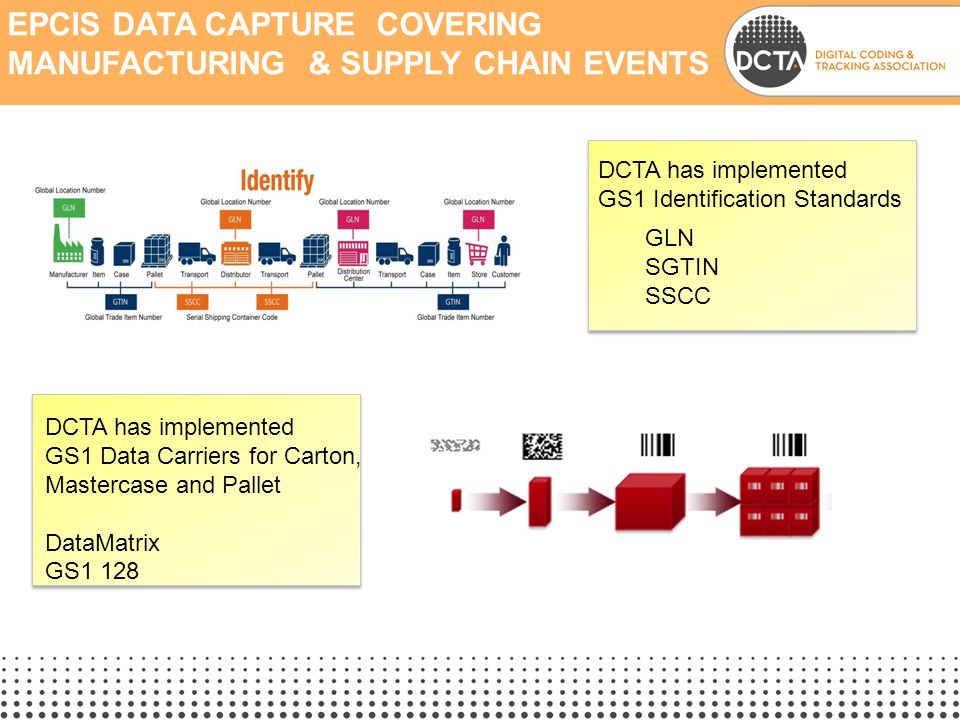 EPCIS Data capture Covering Manufacturing & Supply chain Events