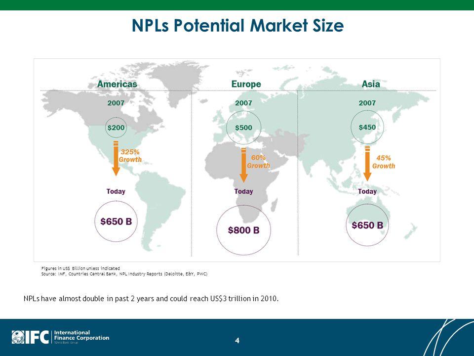 NPLs Potential Market Size