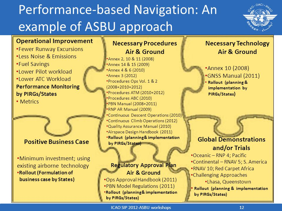 Performance-based Navigation: An example of ASBU approach