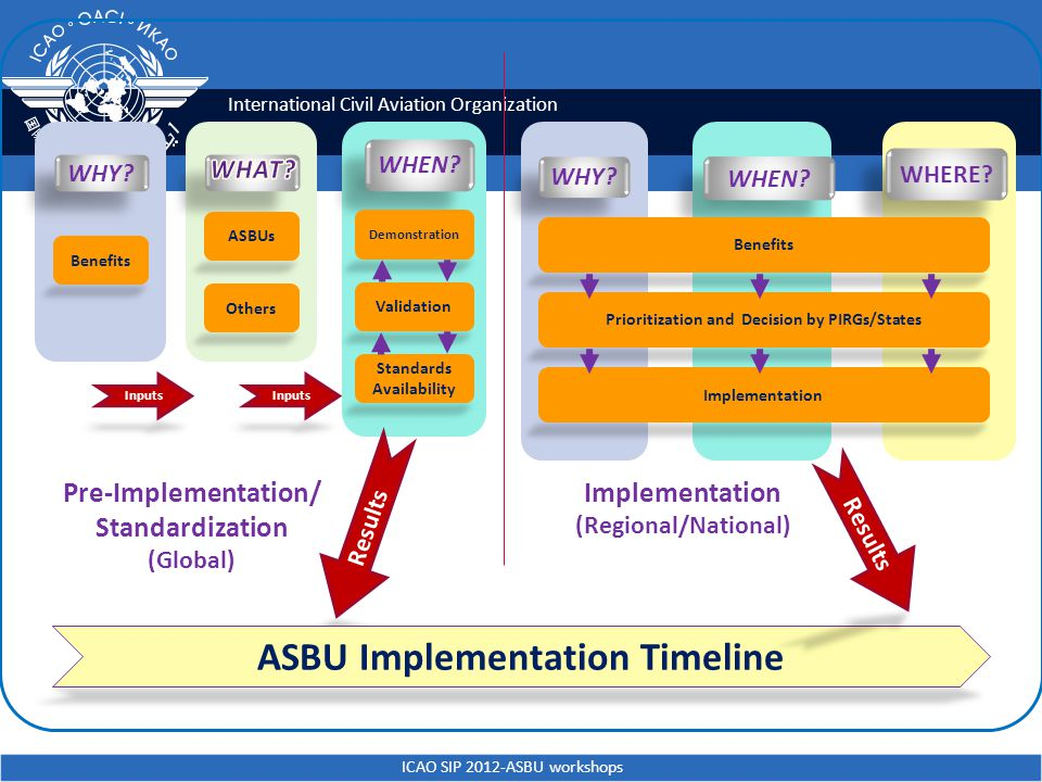 ASBU Implementation Timeline