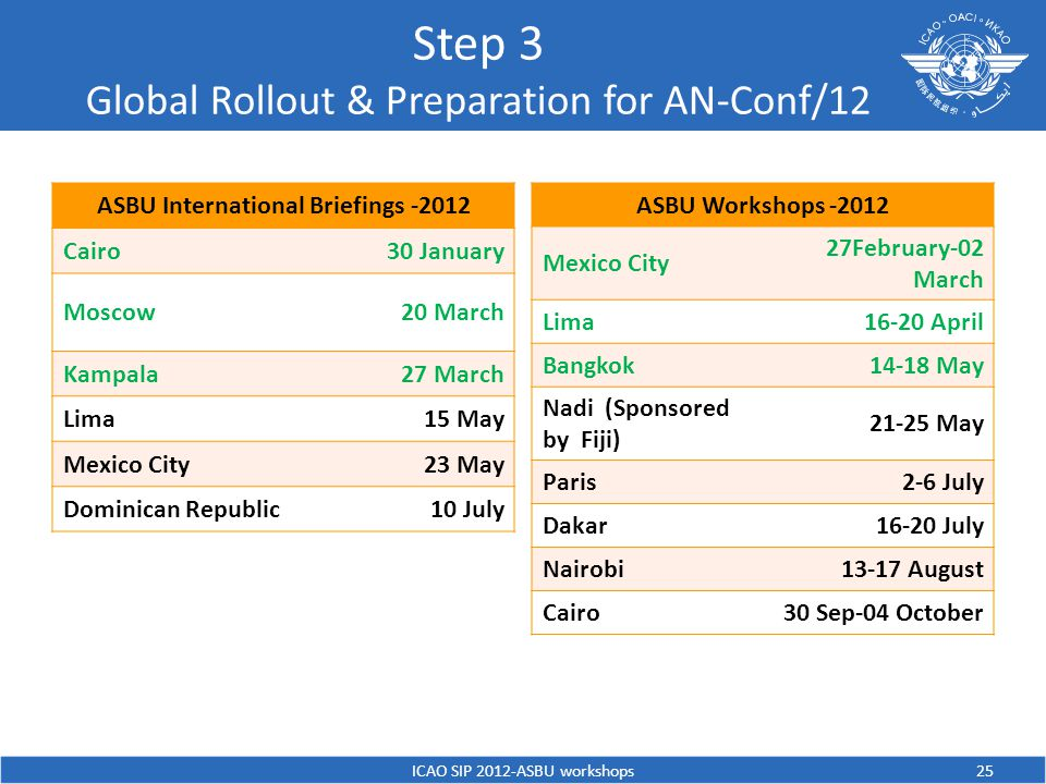 Step 3 Global Rollout & Preparation for AN-Conf/12