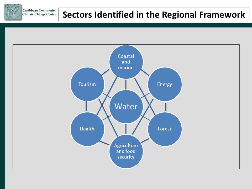 Sectors Identified in the Regional Framework