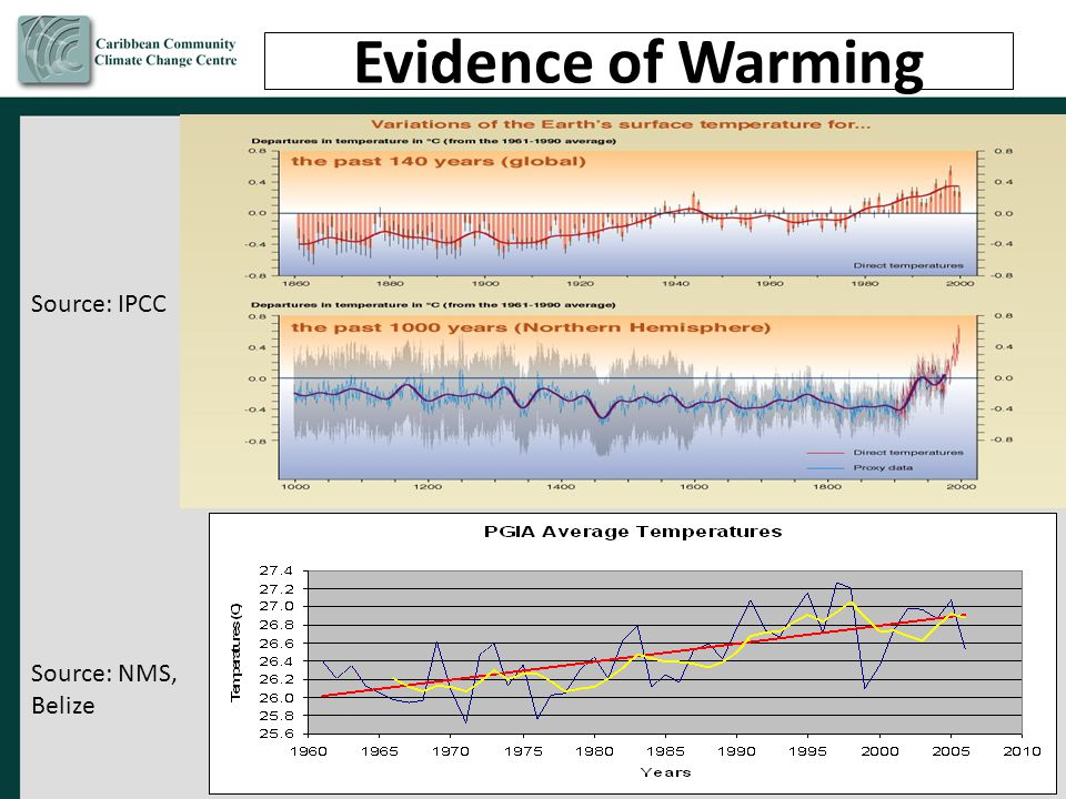Evidence of Warming Source: IPCC Source: NMS, Belize