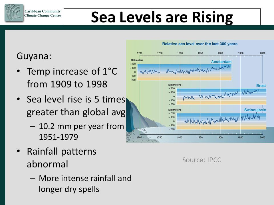 Sea Levels are Rising Guyana: Temp increase of 1°C from 1909 to 1998
