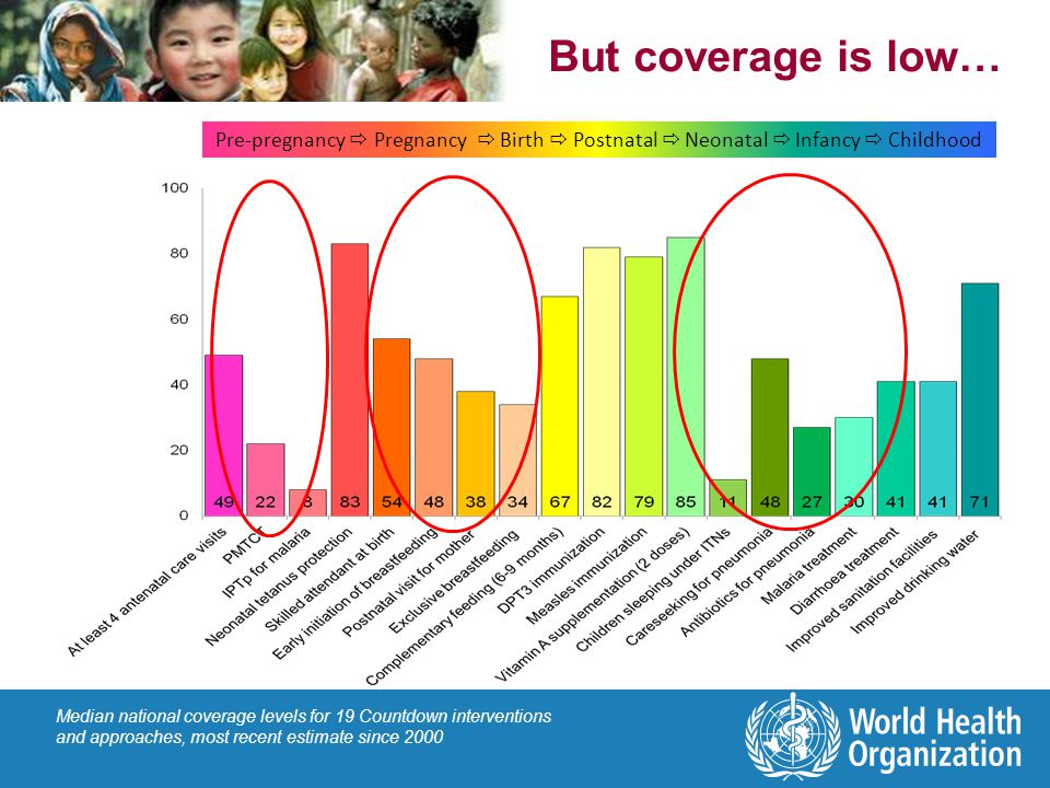 But coverage is low… Pre-pregnancy  Pregnancy  Birth  Postnatal  Neonatal  Infancy  Childhood.