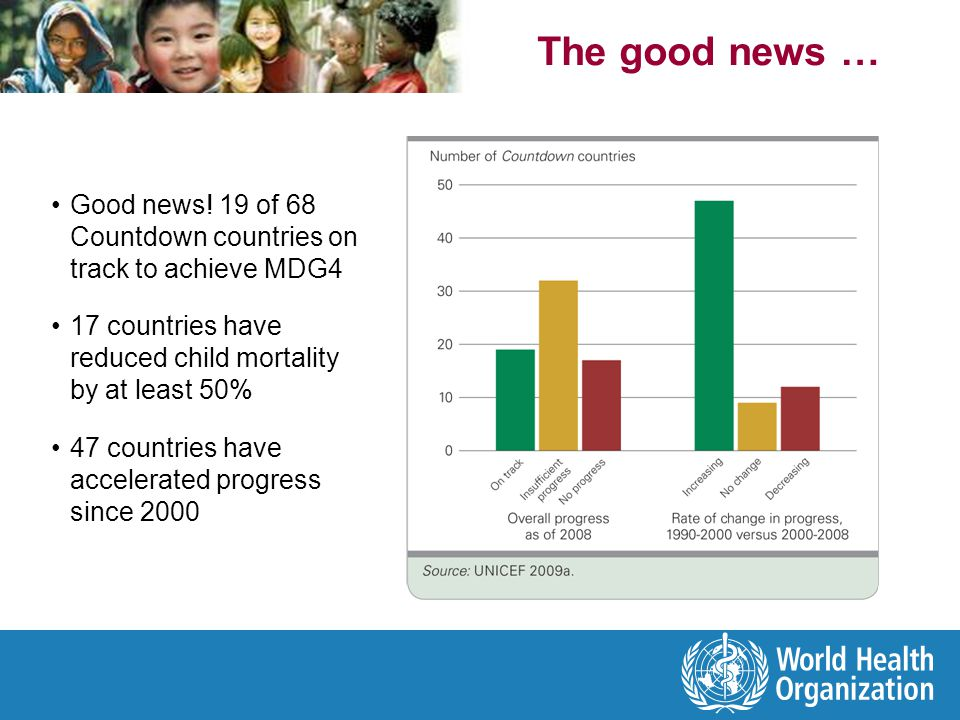 The good news … Good news! 19 of 68 Countdown countries on track to achieve MDG4. 17 countries have reduced child mortality by at least 50%