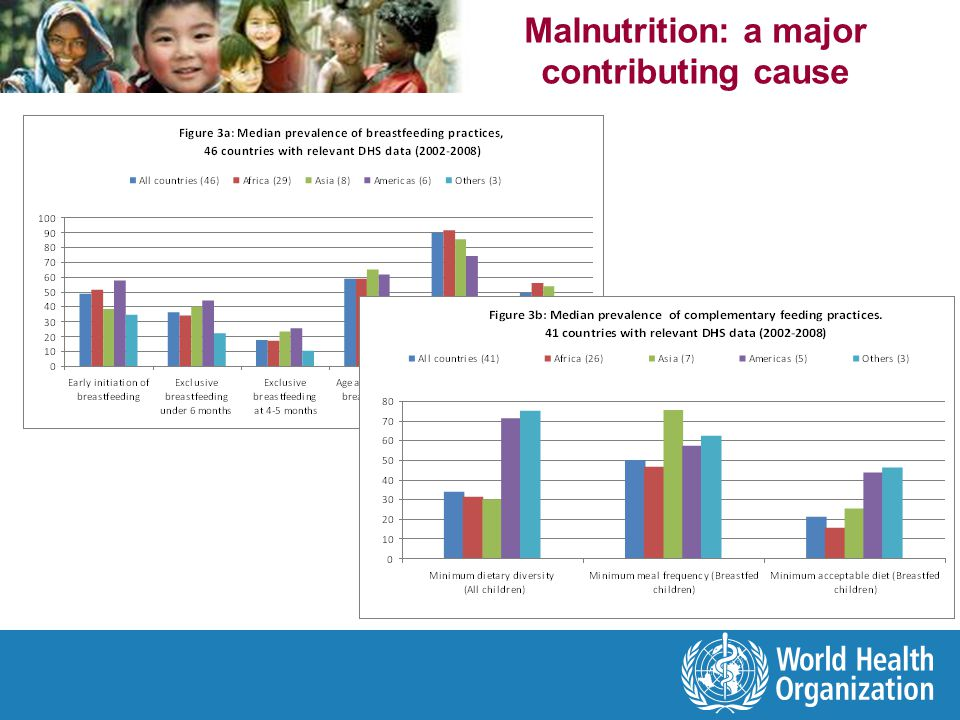 Malnutrition: a major contributing cause