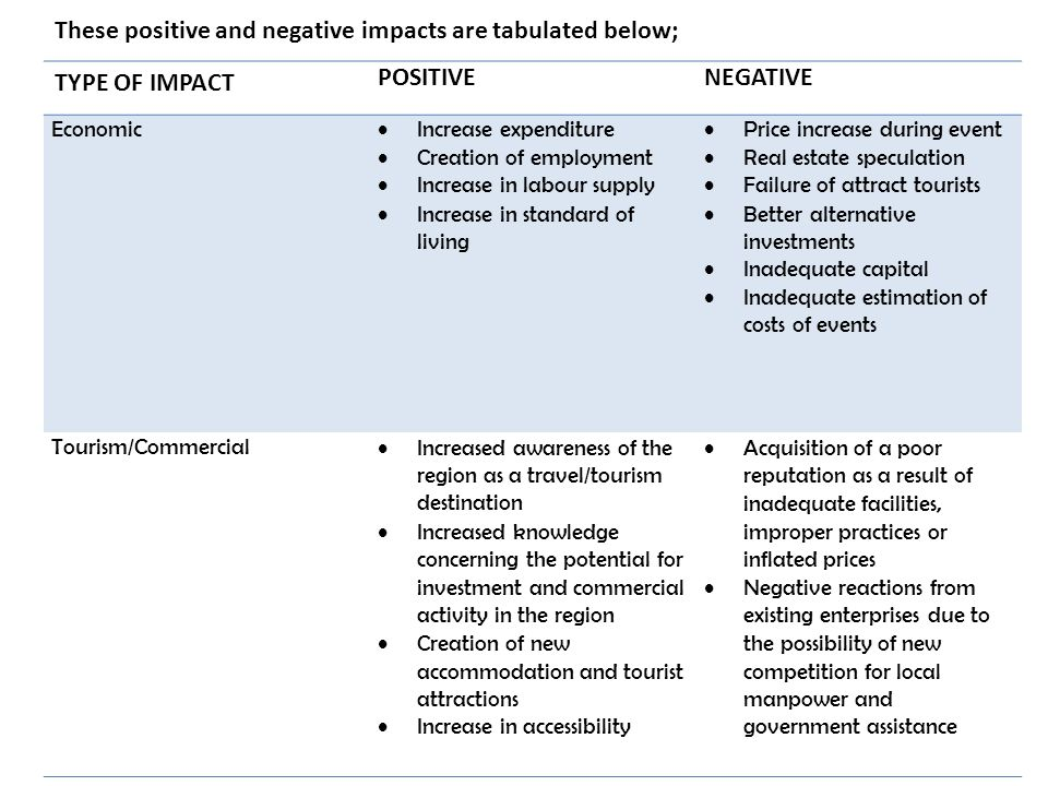 These positive and negative impacts are tabulated below;