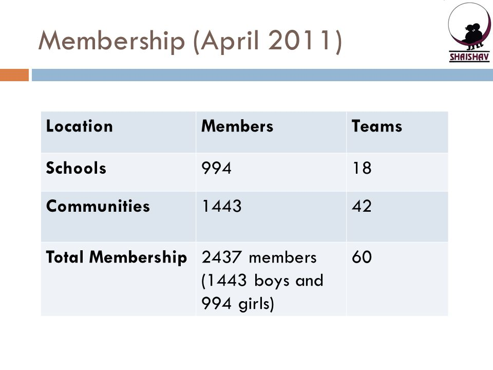 Membership (April 2011) Location Members Teams Schools 994 18