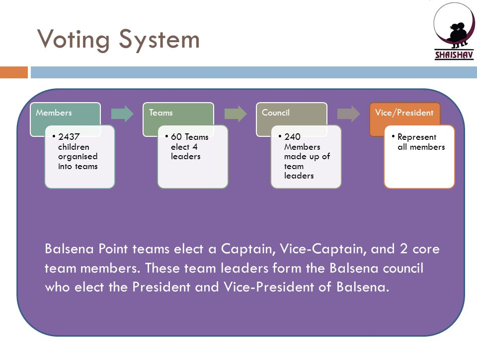 Voting System Members. 2437 children organised into teams. Teams. 60 Teams elect 4 leaders. Council.